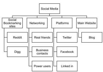 word map of social media hierarchy social media digg reddit networking real friends power users business contacts platforms twitter facebook linked in main website blog