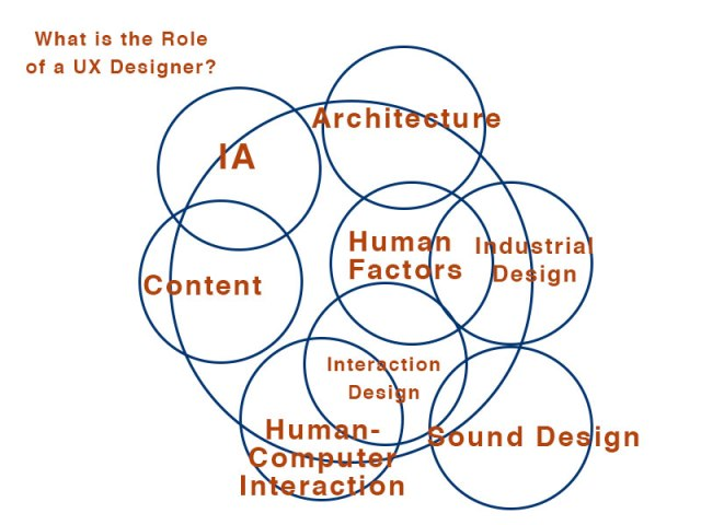 diagram of the role of a UX designer