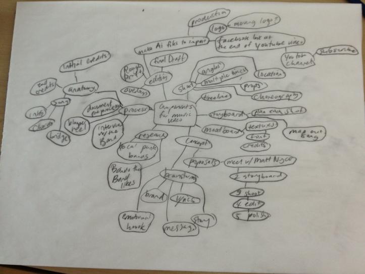 timeline components brainstorm