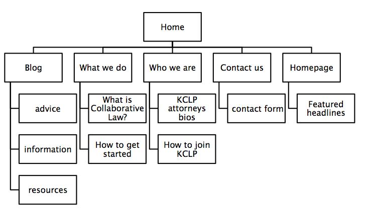 cdk site map