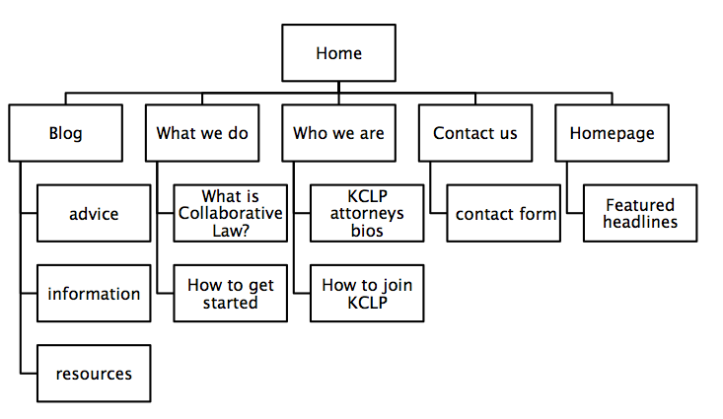 cdk site map