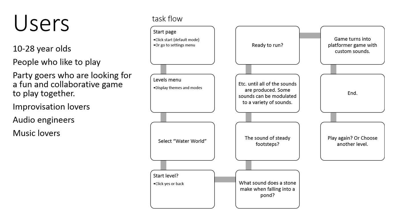 Users And Task Flow Sound Game Katarina Countiss - Game flow summary