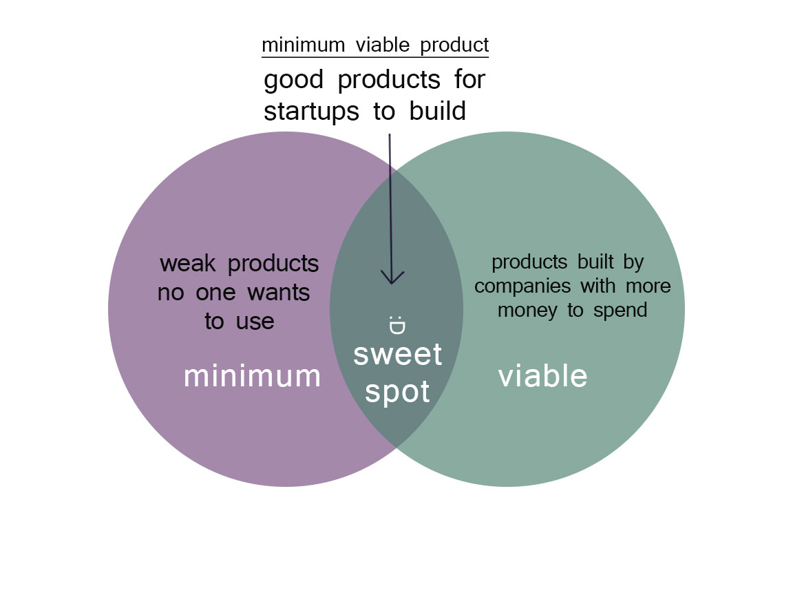 Design thinking venn diagram get free image about wiring for Minimum viable product template