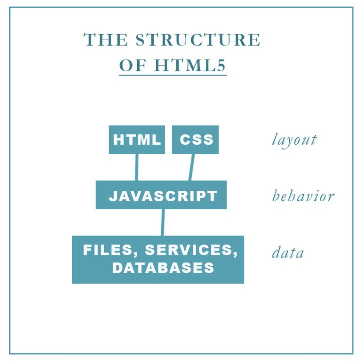 layoutofhtml5